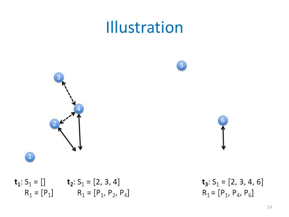 Illustration 14 1 1 3 3 4 4 2 2 6 6 5 5 t 1 : S 1 = [] R 1 = [P 1 ] t 2 : S 1 = [2, 3, 4] R 1 = [P 1, P 2, P 4 ] t 3 : S 1 = [2, 3, 4, 6] R 1 = [P 1, P 4, P 6 ]