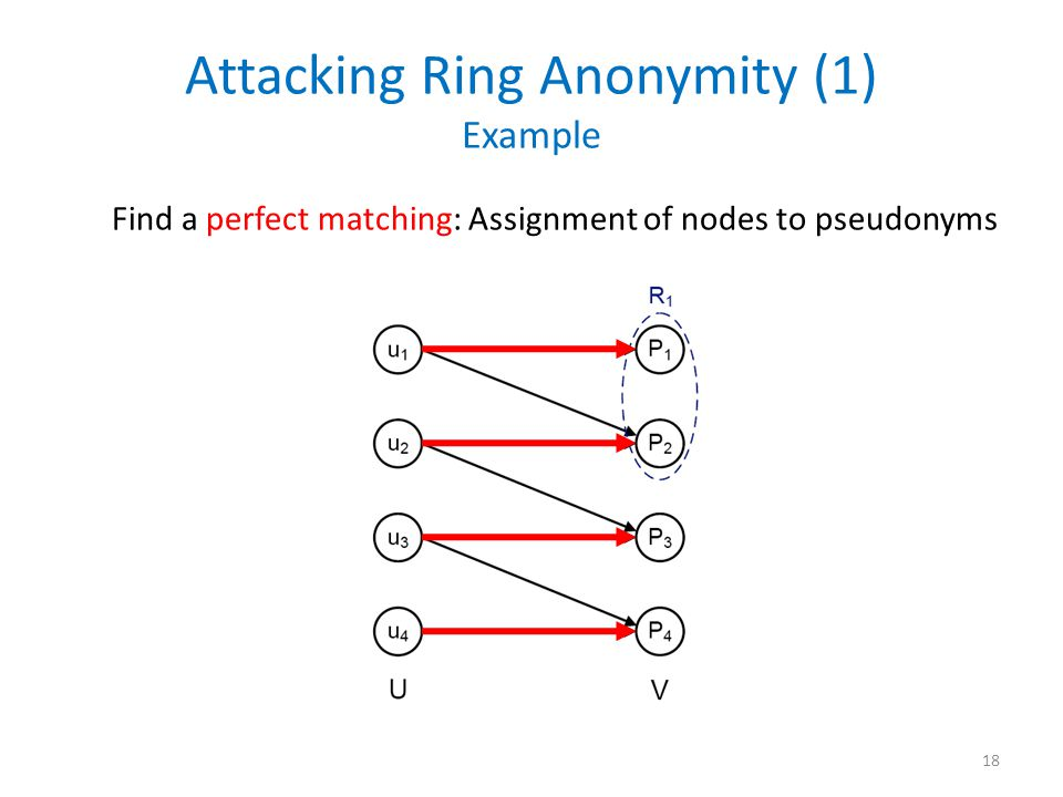 Attacking Ring Anonymity (1) Example 18 Find a perfect matching: Assignment of nodes to pseudonyms