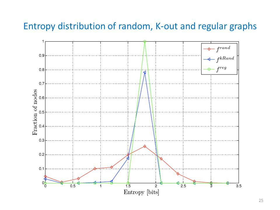 Entropy distribution of random, K-out and regular graphs 25