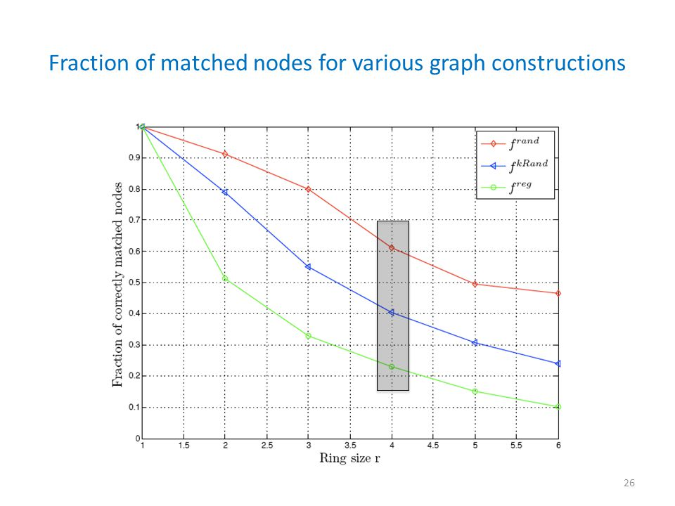 Fraction of matched nodes for various graph constructions 26