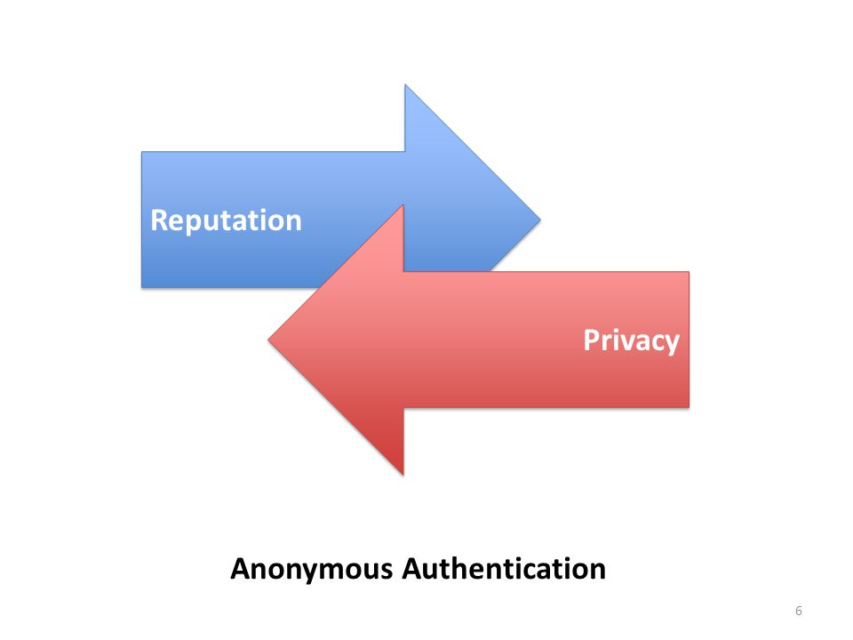 6 Reputation Privacy Anonymous Authentication