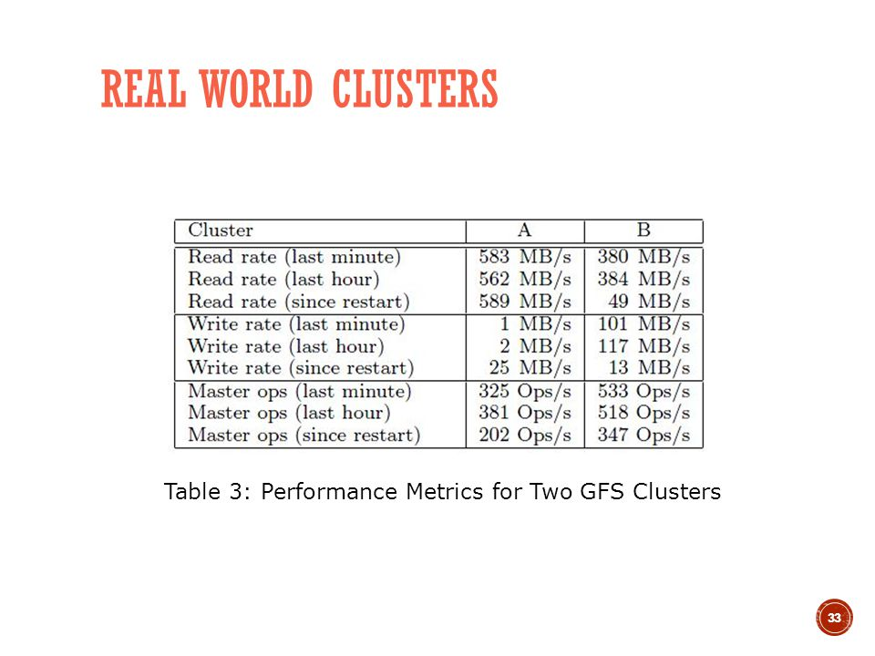 33 REAL WORLD CLUSTERS Table 3: Performance Metrics for Two GFS Clusters