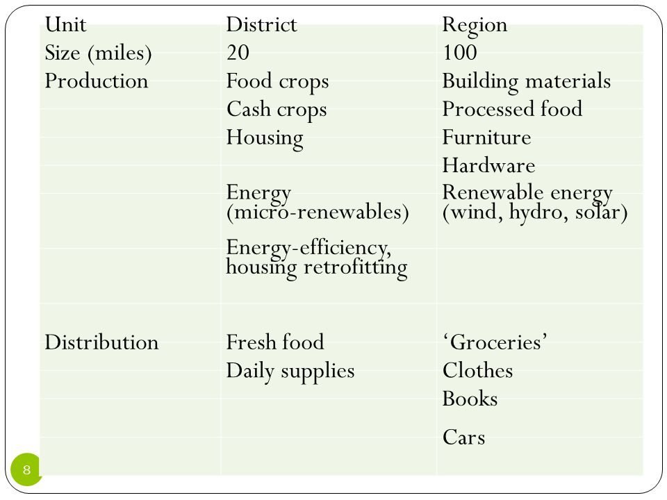 8 UnitDistrictRegion Size (miles)20100 ProductionFood cropsBuilding materials Cash cropsProcessed food HousingFurniture Hardware Energy (micro-renewab