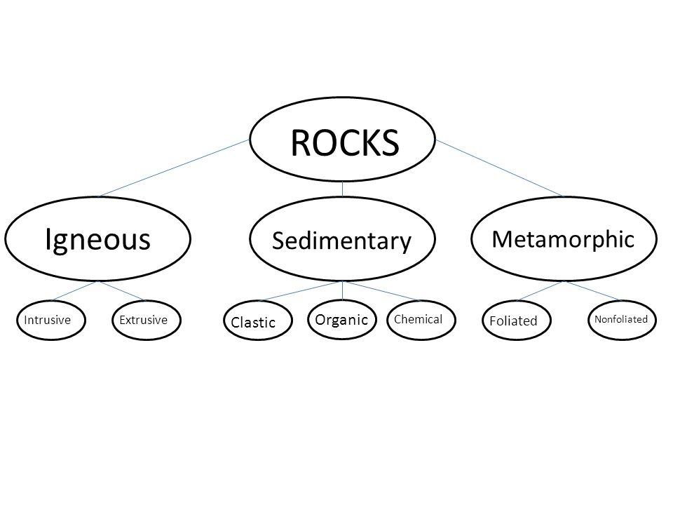 Igneous ROCKS Sedimentary Metamorphic IntrusiveExtrusive Clastic Organic Chemical Foliated Nonfoliated