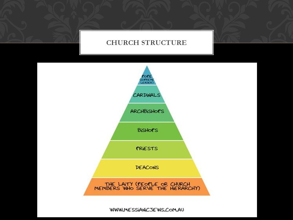 CHURCH STRUCTURE