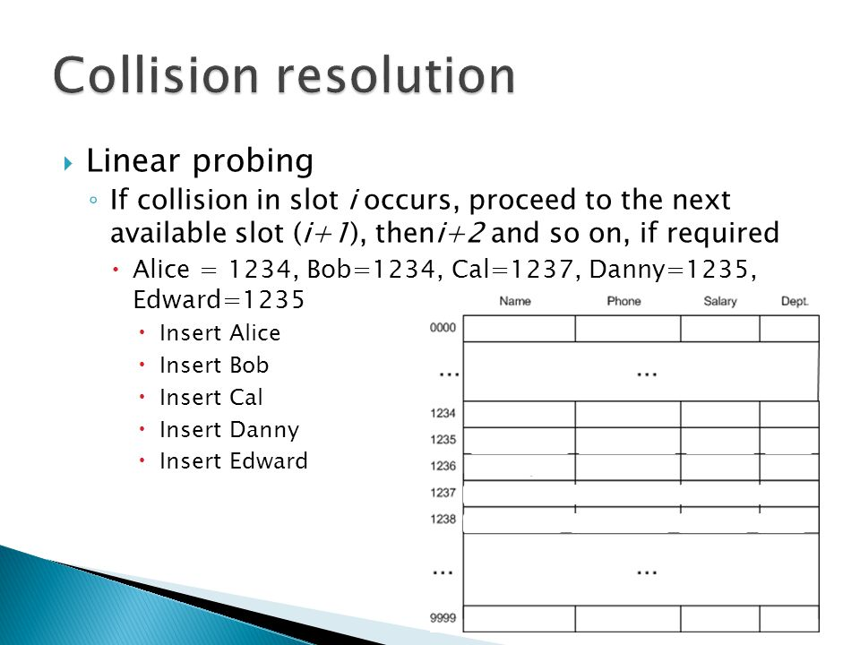  Linear probing ◦ If collision in slot i occurs, proceed to the next available slot (i+1), theni+2 and so on, if required  Alice = 1234, Bob=1234, Cal=1237, Danny=1235, Edward=1235  Insert Alice  Insert Bob  Insert Cal  Insert Danny  Insert Edward