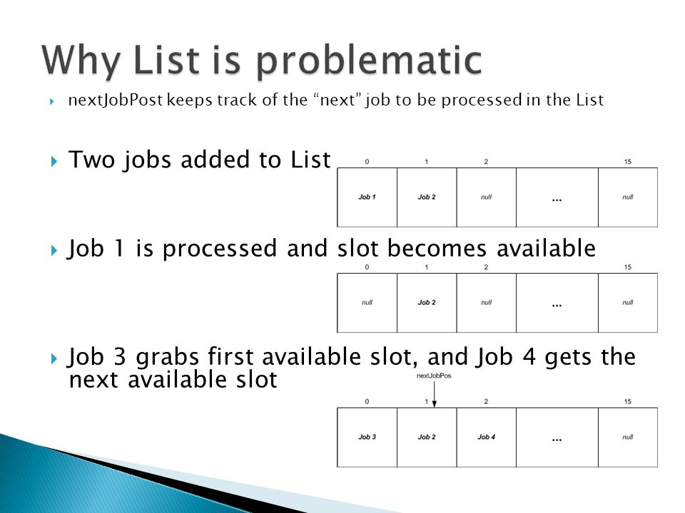  Two jobs added to List  Job 1 is processed and slot becomes available  Job 3 grabs first available slot, and Job 4 gets the next available slot  nextJobPost keeps track of the next job to be processed in the List