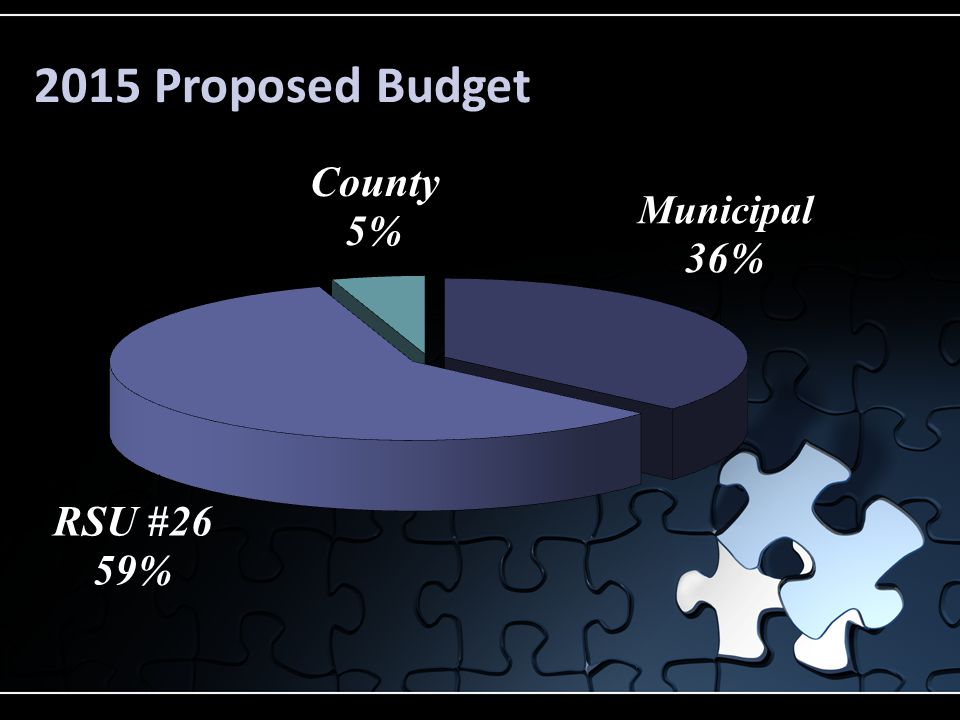 2015 Proposed Budget