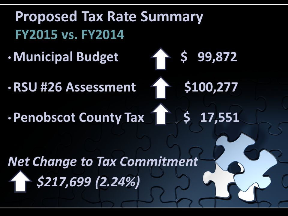 Capital Improvement FY2015 Budget