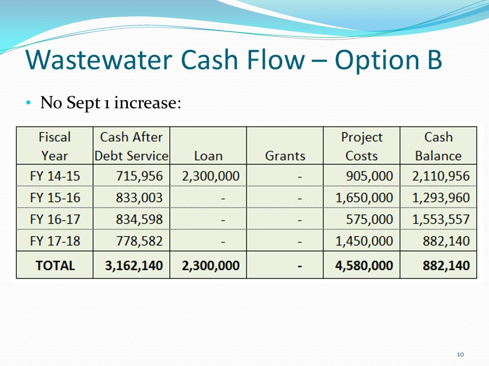Wastewater Cash Flow – Option B No Sept 1 increase: 10
