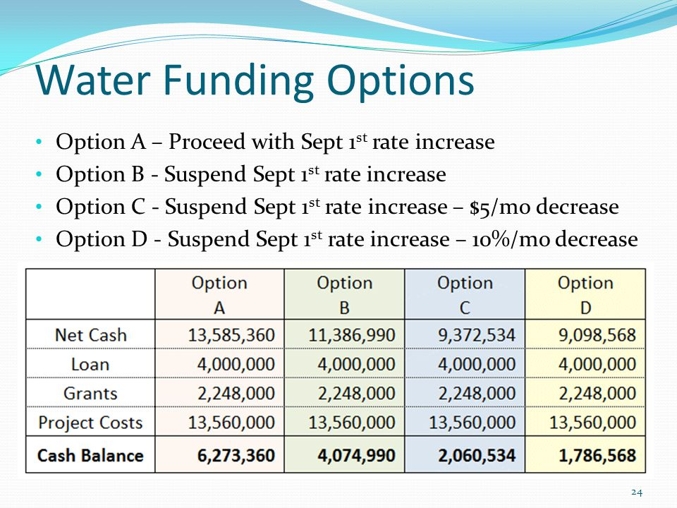 Water Funding Options Option A – Proceed with Sept 1 st rate increase Option B - Suspend Sept 1 st rate increase Option C - Suspend Sept 1 st rate increase – $5/mo decrease Option D - Suspend Sept 1 st rate increase – 10%/mo decrease 24
