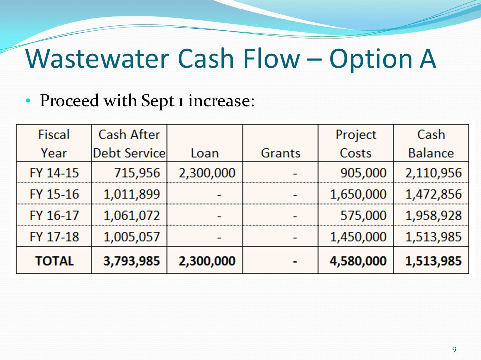 Wastewater Cash Flow – Option A Proceed with Sept 1 increase: 9