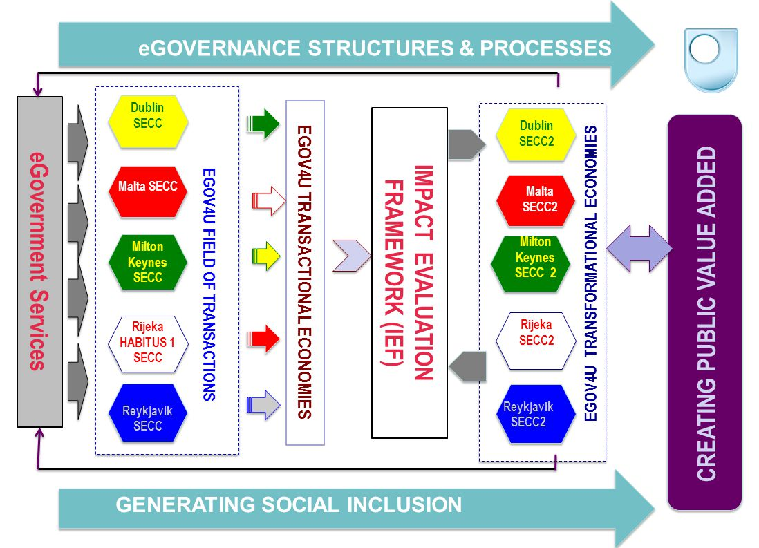eGOVERNANCE STRUCTURES & PROCESSES GENERATING SOCIAL INCLUSION CREATING PUBLIC VALUE ADDED Dublin SECC Milton Keynes SECC Reykjavik SECC Rijeka HABITUS 1 SECC EGOV4U FIELD OF TRANSACTIONS EGOV4U TRANSACTIONAL ECONOMIES IMPACT EVALUATION FRAMEWORK (IEF) Malta SECC Dublin SECC2 EGOV4U TRANSFORMATIONAL ECONOMIES Milton Keynes SECC 2 Rijeka SECC2 Reykjavik SECC2 eGovernment Services Malta SECC Malta SECC2