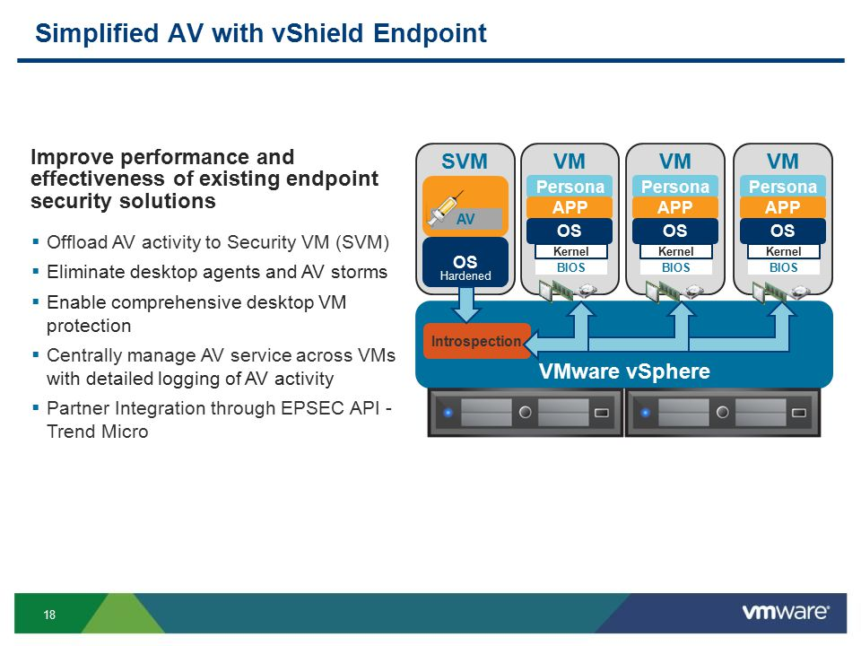 18 Simplified AV with vShield Endpoint Improve performance and effectiveness of existing endpoint security solutions  Offload AV activity to Security VM (SVM)  Eliminate desktop agents and AV storms  Enable comprehensive desktop VM protection  Centrally manage AV service across VMs with detailed logging of AV activity  Partner Integration through EPSEC API - Trend Micro VM Persona APP OS Kernel BIOS VM Persona APP OS Kernel BIOS VM Persona APP OS Kernel BIOS SVM OS VMware vSphere AV Hardened Introspection