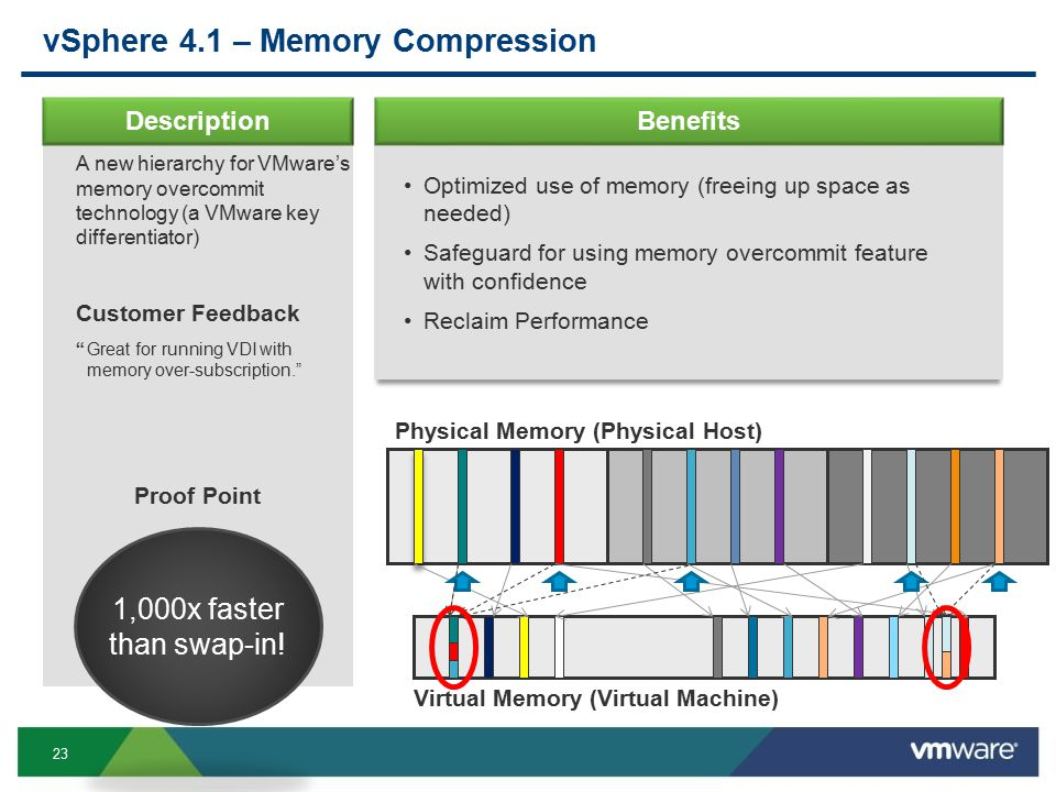 23 Proof Point vSphere 4.1 – Memory Compression Description Optimized use of memory (freeing up space as needed) Safeguard for using memory overcommit feature with confidence Reclaim Performance A new hierarchy for VMware's memory overcommit technology (a VMware key differentiator) Customer Feedback Great for running VDI with memory over-subscription. 1,000x faster than swap-in.