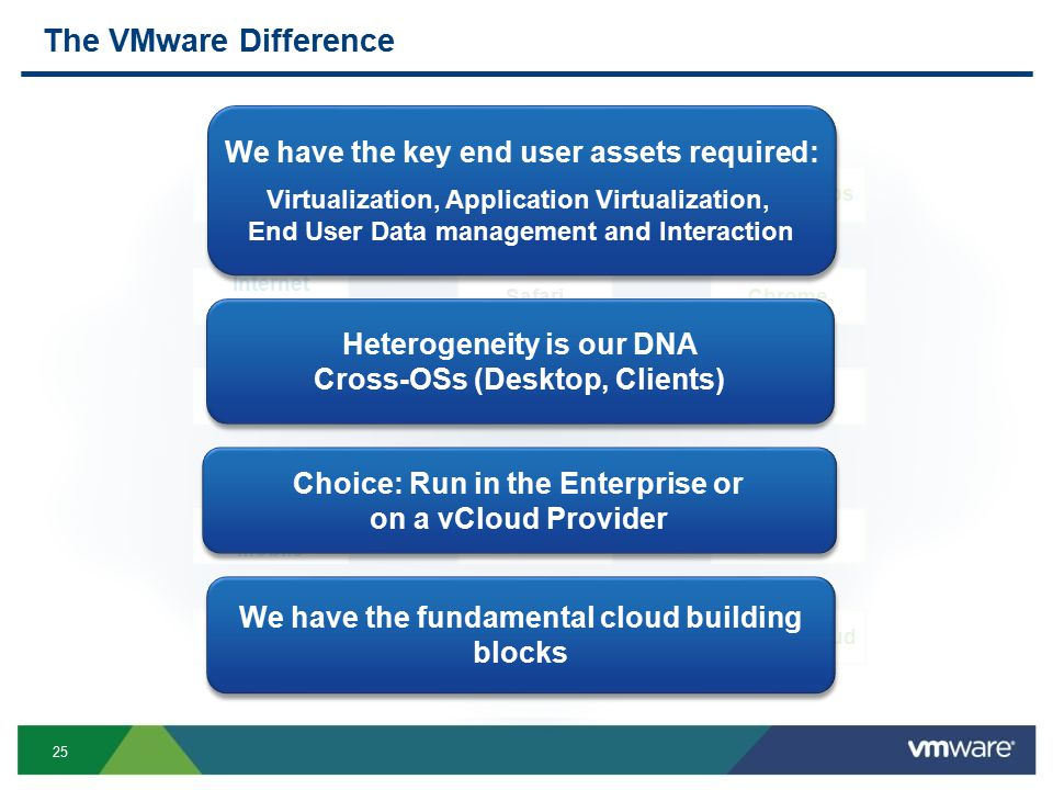 25 The VMware Difference Windows (Azure) Windows Mobile Internet Explorer Windows Tablet ( ) Windows Apps iPhone MacOS iPad App Store Safari Google Cloud Android Chrome Google Apps Android VMware End User Computing Heterogeneity is our DNA Cross-OSs (Desktop, Clients) We have the fundamental cloud building blocks Choice: Run in the Enterprise or on a vCloud Provider We have the key end user assets required: Virtualization, Application Virtualization, End User Data management and Interaction We have the key end user assets required: Virtualization, Application Virtualization, End User Data management and Interaction