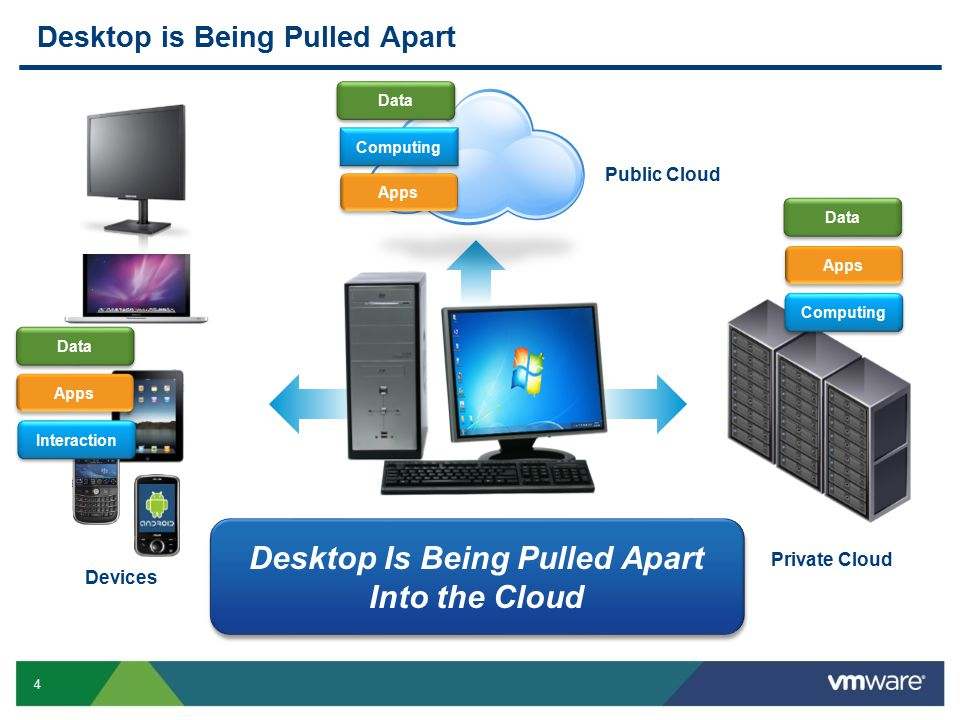 4 Desktop is Being Pulled Apart Public Cloud Private Cloud Devices Computing Apps Data Computing Apps Data Interaction Apps Data Desktop Is Being Pulled Apart Into the Cloud