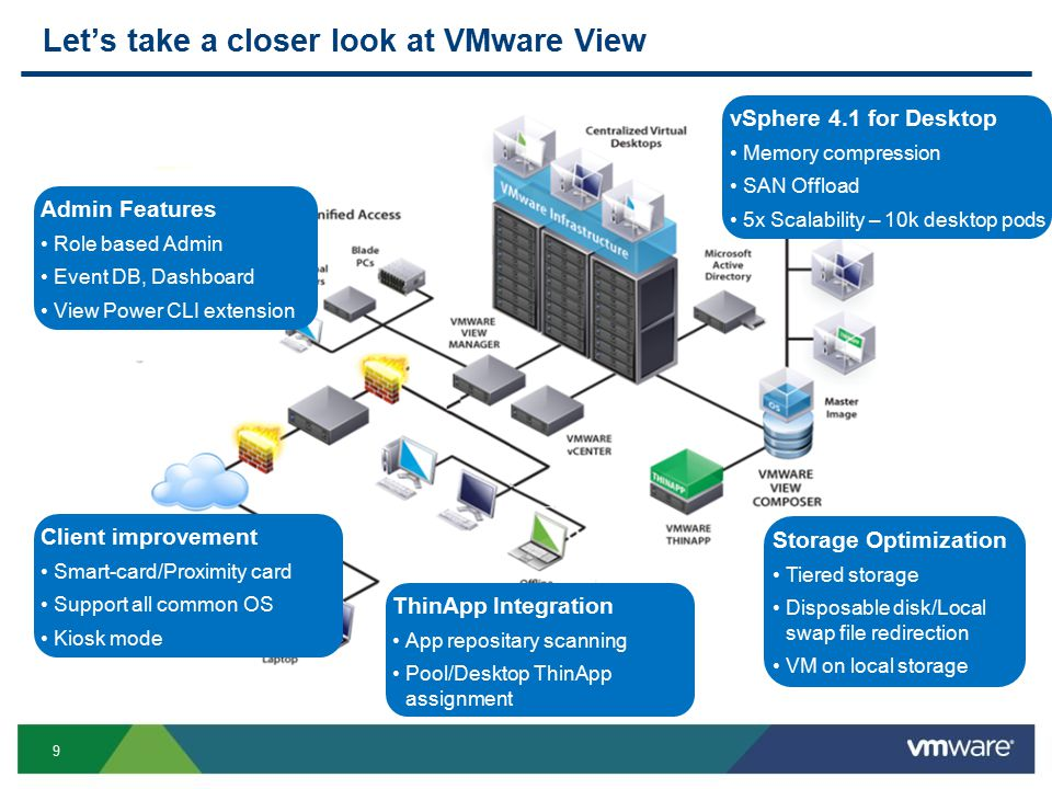 10 Purpose built for desktop delivery over LAN and WAN UDP based for rich multimedia delivery Dynamic network adjustments End to end software implementation Optional hardware acceleration for graphically intense application Supports low cost, zero clients Supports new devices VMware View with PCoIP