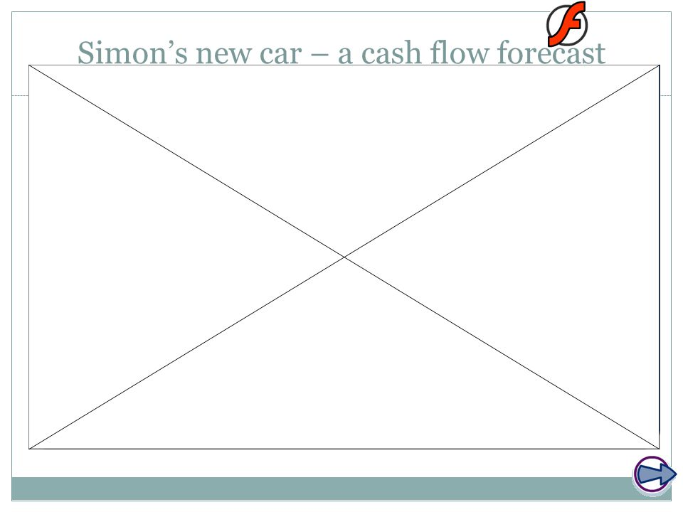 Simon's new car – a cash flow forecast