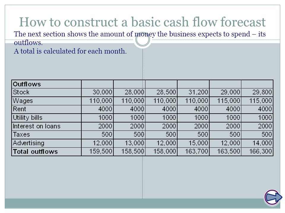 How to construct a basic cash flow forecast The final section shows the opening balance for the month – this is the same as the closing balance from the month before.