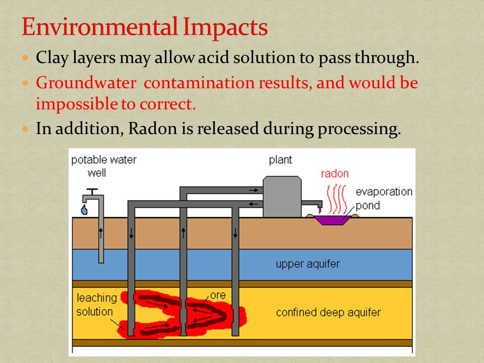 Clay layers may allow acid solution to pass through. Groundwater contamination results, and would be impossible to correct. In addition, Radon is rele