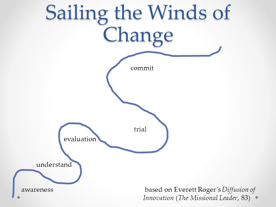 awareness understand evaluation trial commit based on Everett Roger's Diffusion of Innovation (The Missional Leader, 83) Sailing the Winds of Change