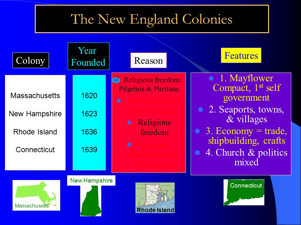 The New England Colonies Massachusetts New Hampshire Rhode Island Connecticut Year Founded Reason Features 1620 1623 1636 1639 Colony * Religious freedom: Pilgrims & Puritans Economic: land grant, fishing Religious freedom Religious freedom, more democratic 1.