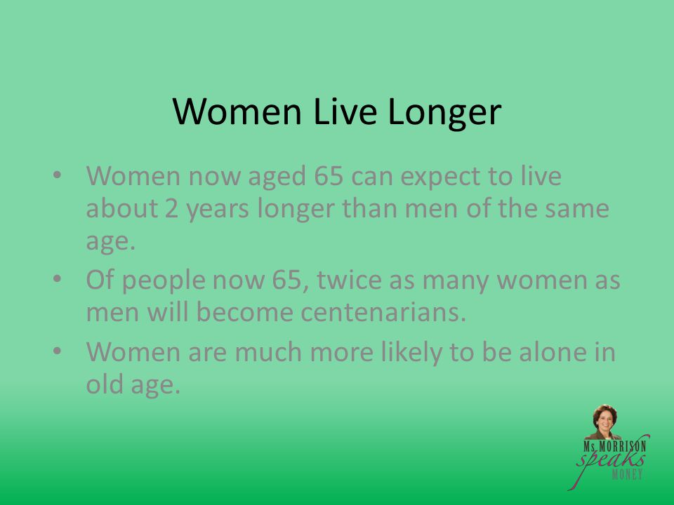 Women Live Longer Women now aged 65 can expect to live about 2 years longer than men of the same age.