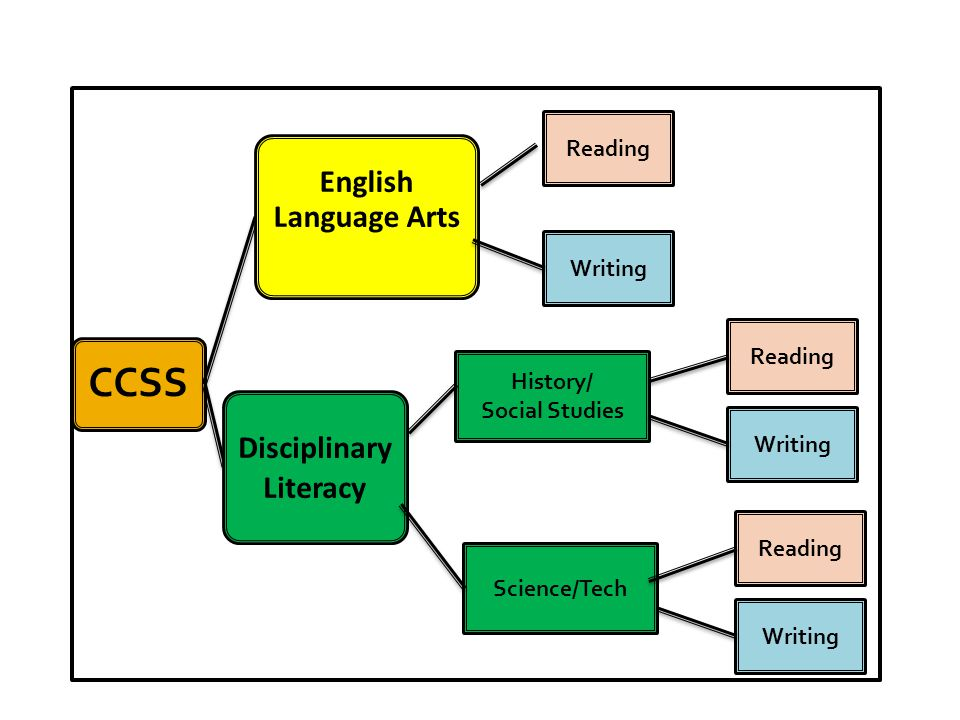CCSS English Language Arts Disciplinary Literacy Reading Writing Reading Writing History/ Social Studies Science/Tech