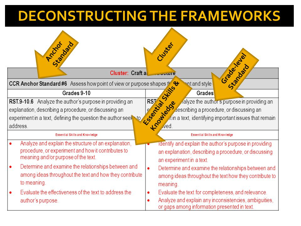 Cluster: Craft and Structure CCR Anchor Standard #6 Assess how point of view or purpose shapes the content and style of a text. Grades 9-10Grades 11-1