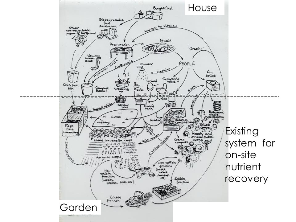 House Garden Existing system for on-site nutrient recovery