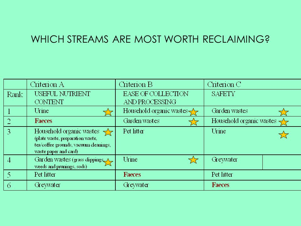 WHICH STREAMS ARE MOST WORTH RECLAIMING