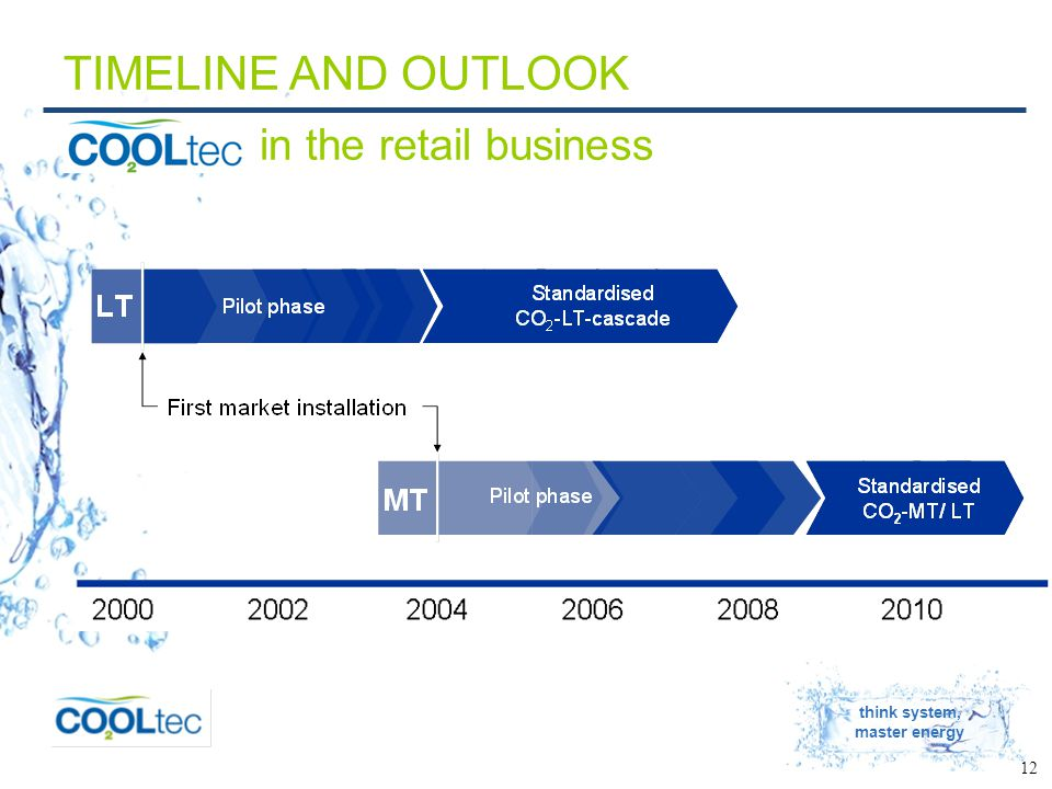 think system, master energy 12 TIMELINE AND OUTLOOK in the retail business