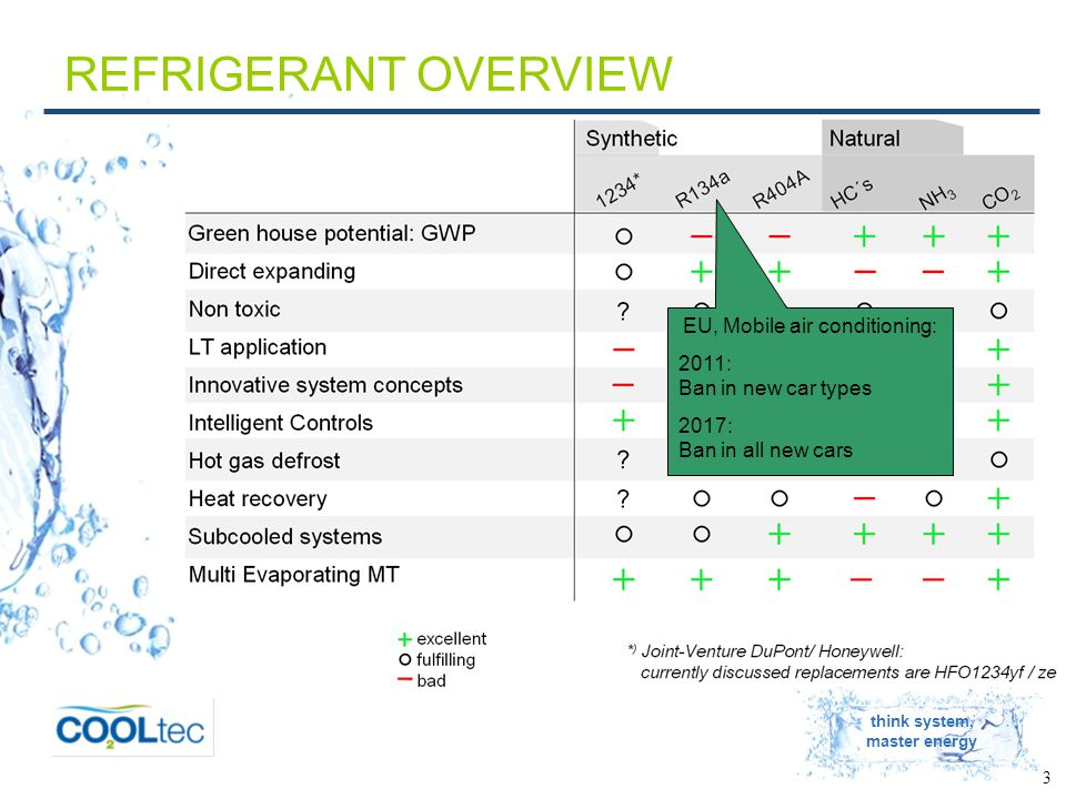 think system, master energy 3 REFRIGERANT OVERVIEW EU, Mobile air conditioning: 2011: Ban in new car types 2017: Ban in all new cars