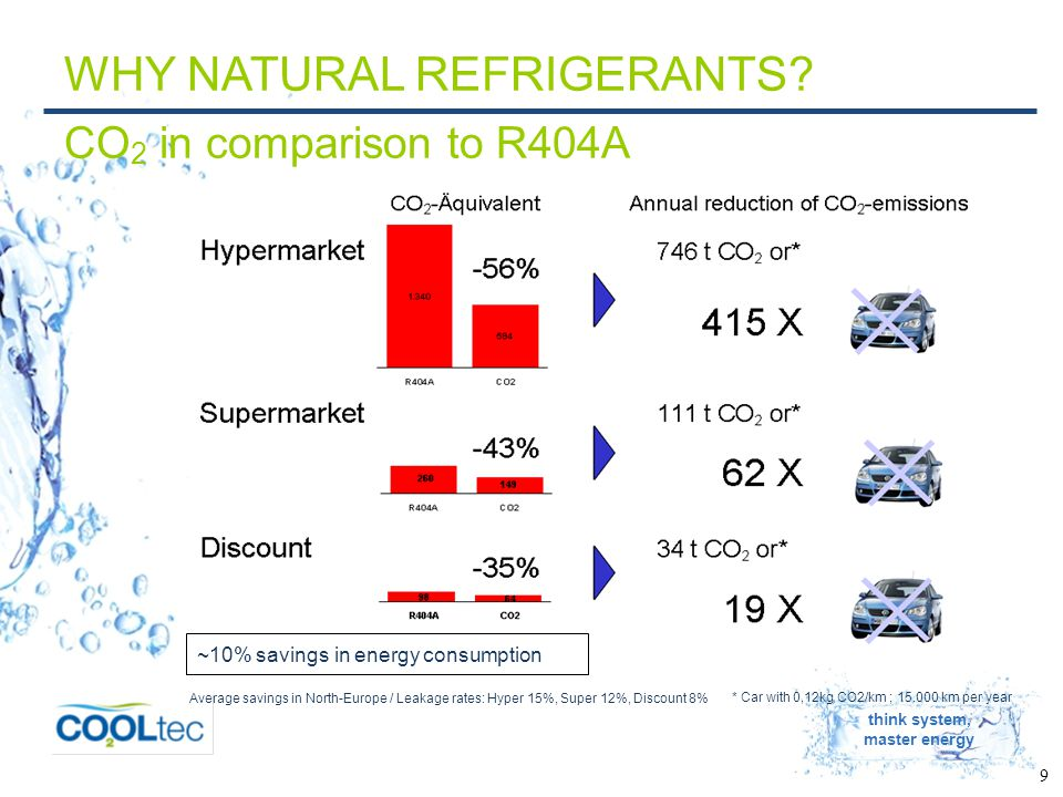 think system, master energy 9 WHY NATURAL REFRIGERANTS.