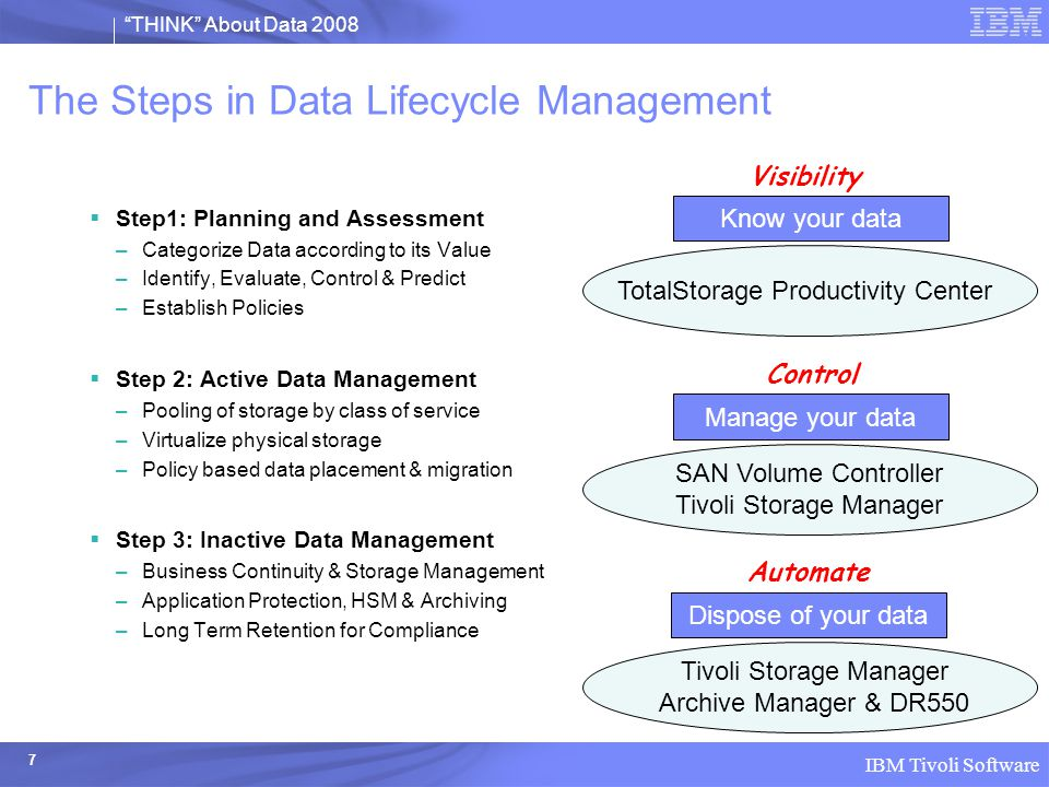 THINK About Data 2008 IBM Tivoli Software 8 DLM Step 1: Planning and Assessment Categorize Data according to its Value 10% 5% 15% 20% 25% By defining information as categories or classes of data, DLM enables the creation of effective data management standards and policies Industry Averages (IDC) Invest in storing, accessing, managing and protecting this Delete / Archive this Clean this – often Delete / Share this Delete this Reclaim more of this Visibility