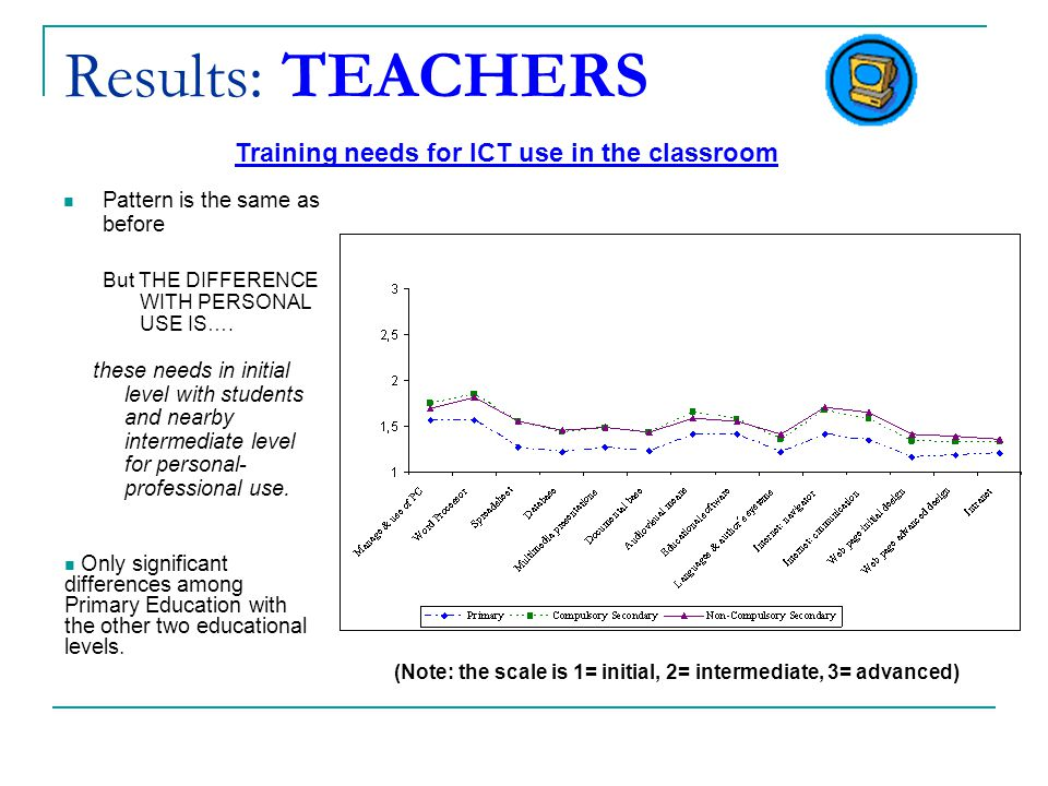 Results: TEACHERS Pattern is the same as before But THE DIFFERENCE WITH PERSONAL USE IS….