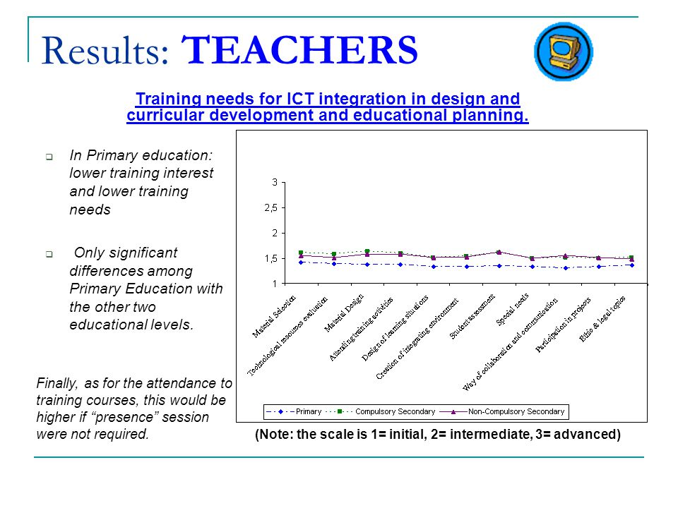 Results: TEACHERS  In Primary education: lower training interest and lower training needs  Only significant differences among Primary Education with the other two educational levels.