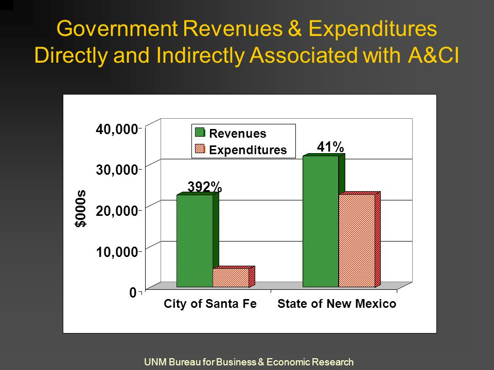 UNM Bureau for Business & Economic Research Government Revenues & Expenditures Directly and Indirectly Associated with A&CI 0 10,000 20,000 30,000 40,000 $000s City of Santa FeState of New Mexico Revenues Expenditures 392% 41%