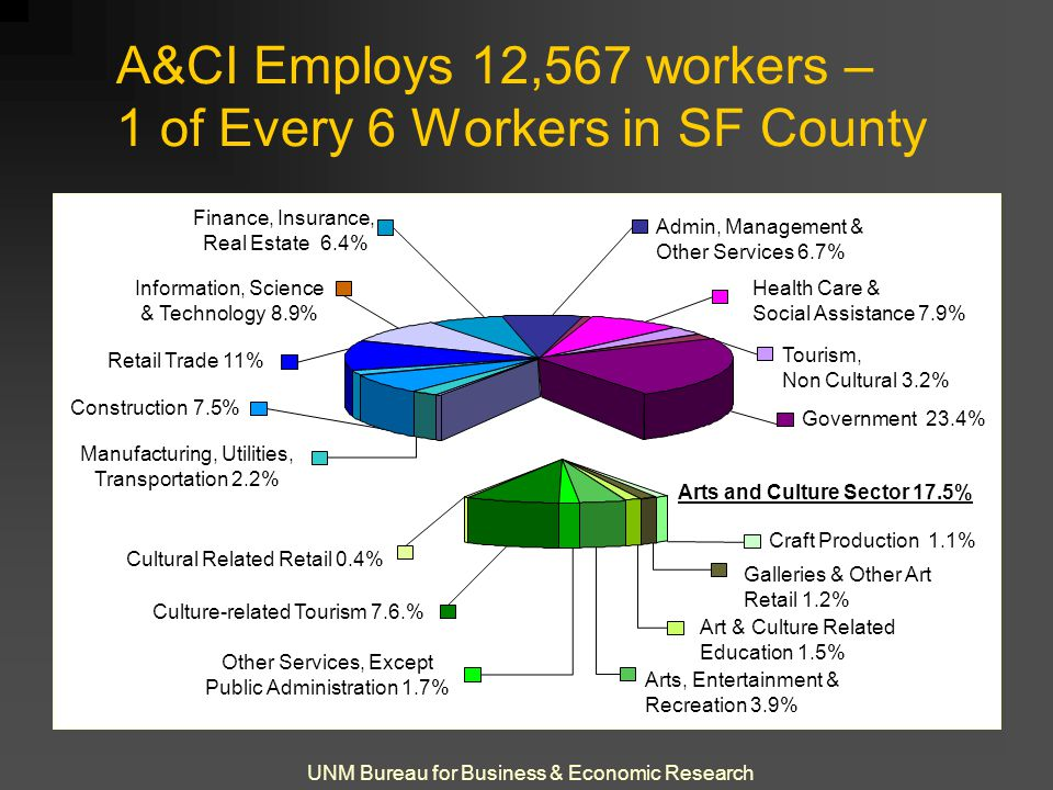 UNM Bureau for Business & Economic Research A&CI Employs 12,567 workers – 1 of Every 6 Workers in SF County Construction 7.5% Information, Science & Technology 8.9% Admin, Management & Other Services 6.7% Health Care & Social Assistance 7.9% Government 23.4% Tourism, Non Cultural 3.2% Finance, Insurance, Real Estate 6.4% Manufacturing, Utilities, Transportation 2.2% Retail Trade 11% Cultural Related Retail 0.4% Culture-related Tourism 7.6.% Other Services, Except Public Administration 1.7% Arts, Entertainment & Recreation 3.9% Art & Culture Related Education 1.5% Galleries & Other Art Retail 1.2% Craft Production 1.1% Arts and Culture Sector 17.5%