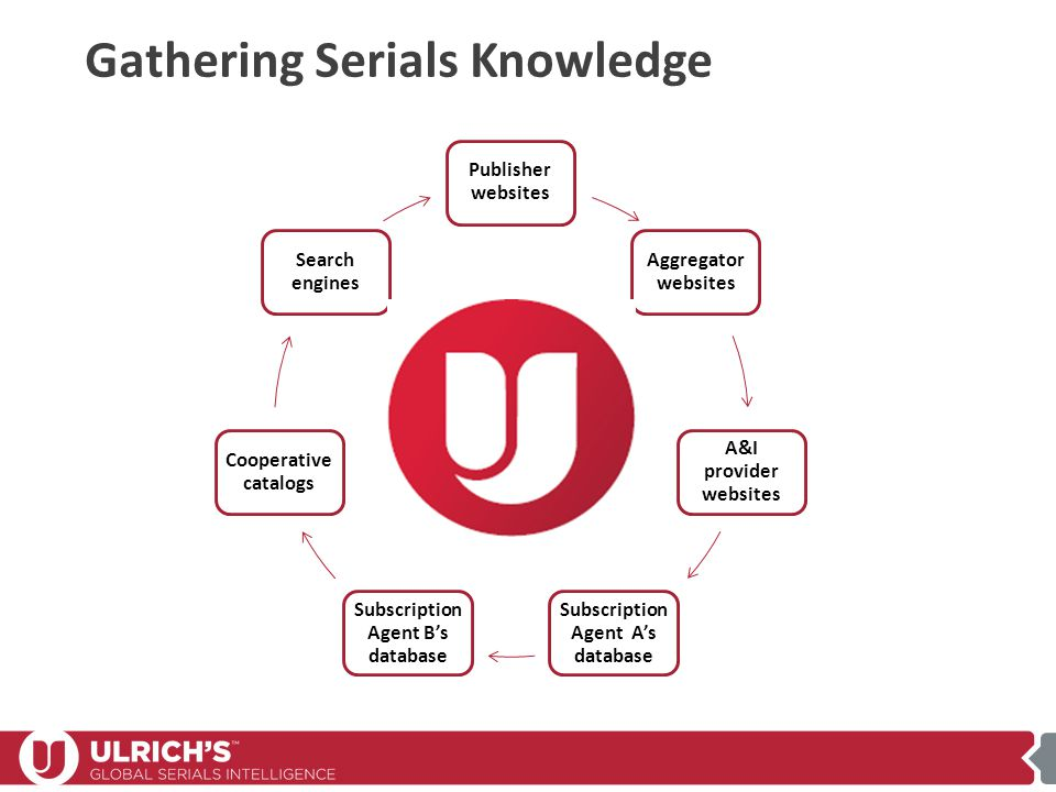 Gathering Serials Knowledge Publisher websites Aggregator websites A&I provider websites Subscription Agent A's database Subscription Agent B's database Cooperative catalogs Search engines Where do you look for it all?