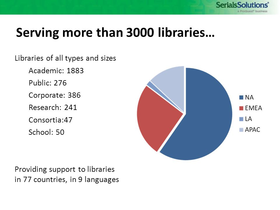 Serving more than 3000 libraries… Libraries of all types and sizes Academic: 1883 Public: 276 Corporate: 386 Research: 241 Consortia:47 School: 50 Providing support to libraries in 77 countries, in 9 languages