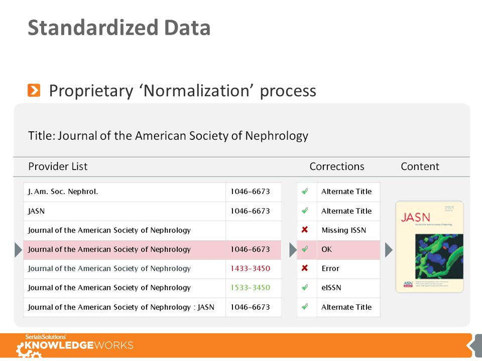 Standardized Data Proprietary 'Normalization' process