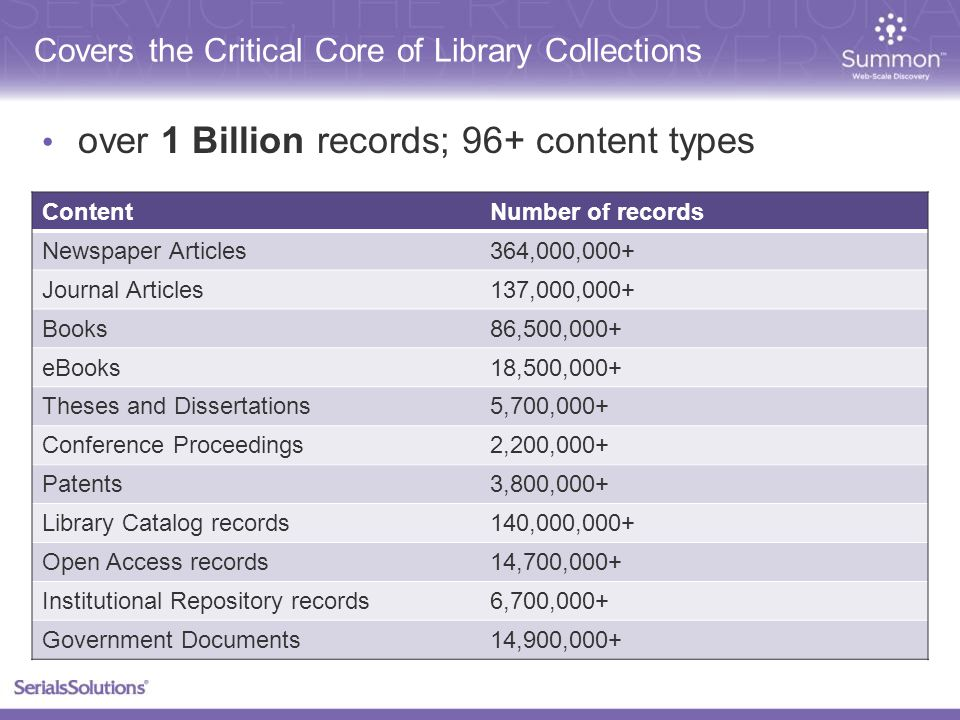 Covers the Critical Core of Library Collections ContentNumber of records Newspaper Articles364,000,000+ Journal Articles137,000,000+ Books86,500,000+ eBooks18,500,000+ Theses and Dissertations5,700,000+ Conference Proceedings2,200,000+ Patents3,800,000+ Library Catalog records140,000,000+ Open Access records14,700,000+ Institutional Repository records6,700,000+ Government Documents14,900,000+ over 1 Billion records; 96+ content types
