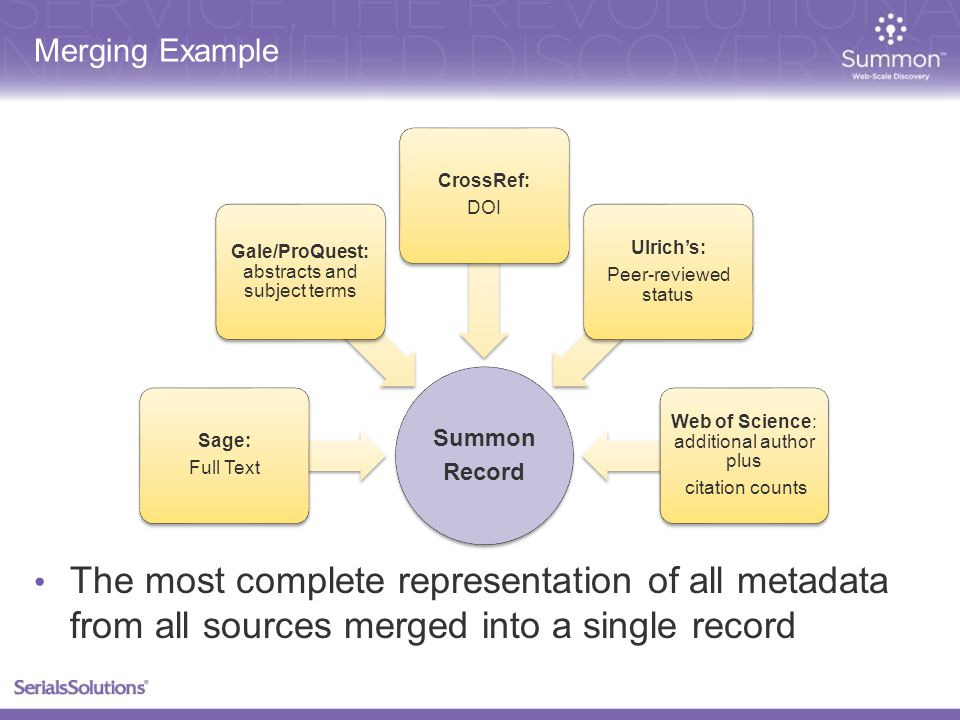 Merging Example Summon Record Sage: Full Text Gale/ProQuest: abstracts and subject terms CrossRef: DOI Ulrich's: Peer-reviewed status Web of Science: additional author plus citation counts The most complete representation of all metadata from all sources merged into a single record