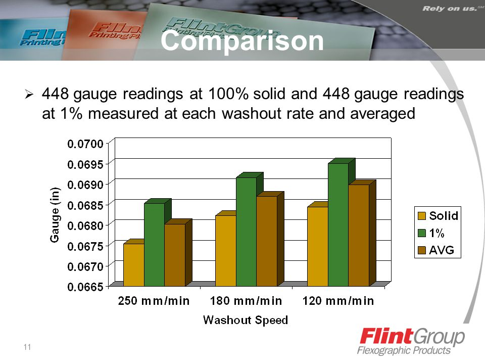 11 Comparison  448 gauge readings at 100% solid and 448 gauge readings at 1% measured at each washout rate and averaged