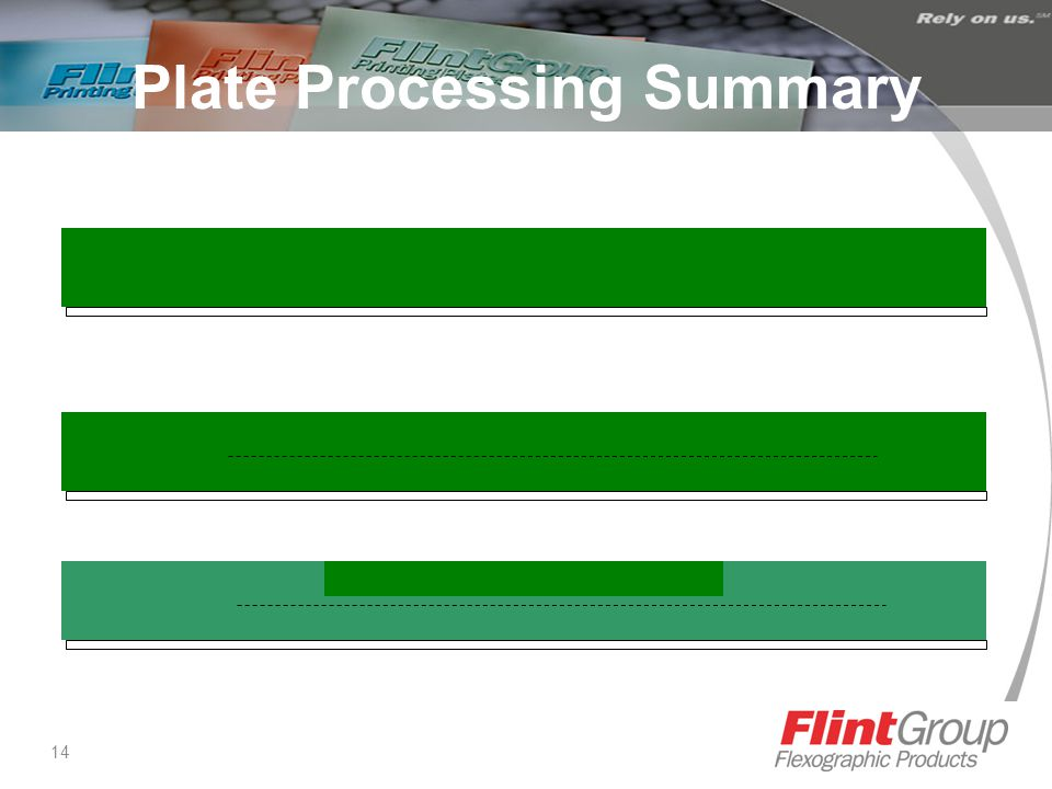 14 Plate Processing Summary