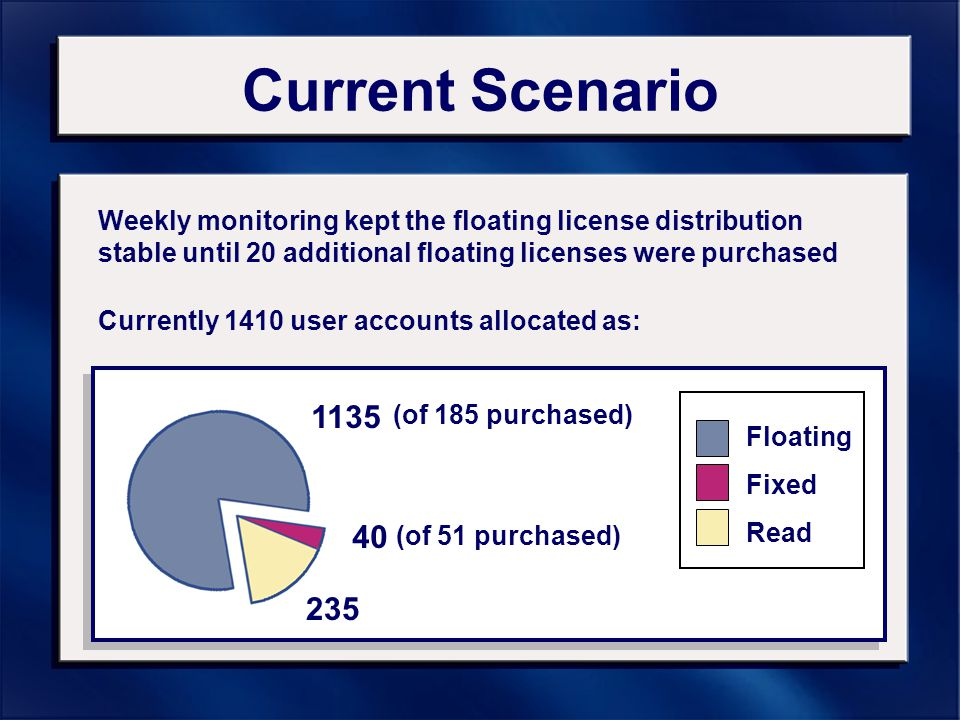 Current Scenario Currently 1410 user accounts allocated as: Weekly monitoring kept the floating license distribution stable until 20 additional floating licenses were purchased Floating Fixed Read 40 235 1135 (of 185 purchased) (of 51 purchased)