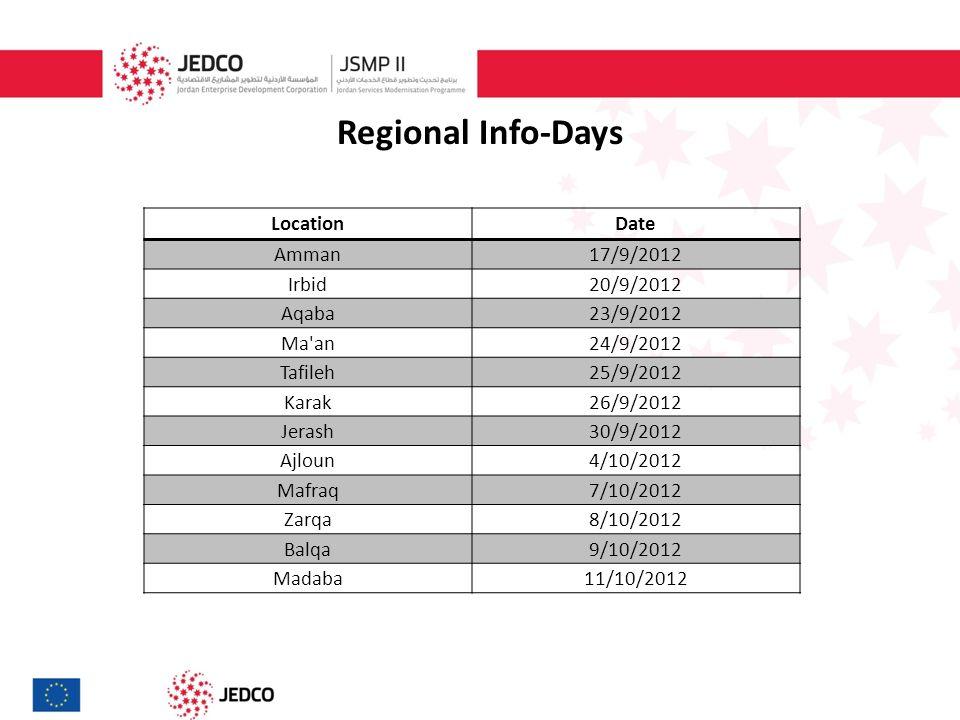 Regional Info-Days DateLocation 17/9/2012Amman 20/9/2012Irbid 23/9/2012Aqaba 24/9/2012Ma an 25/9/2012Tafileh 26/9/2012Karak 30/9/2012Jerash 4/10/2012Ajloun 7/10/2012Mafraq 8/10/2012Zarqa 9/10/2012Balqa 11/10/2012Madaba