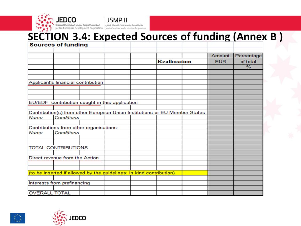 SECTION 3.4: Expected Sources of funding (Annex B )